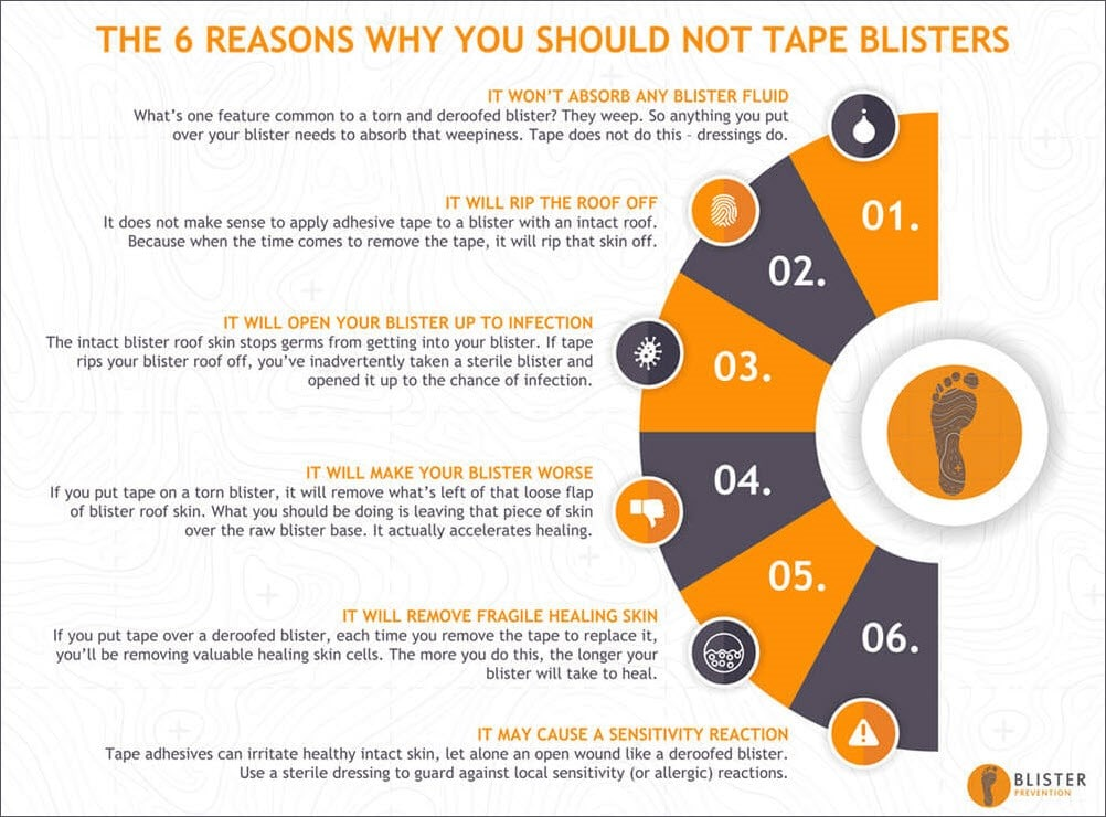 6_reasons Blisters